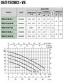 Elettropompa Feka VS550